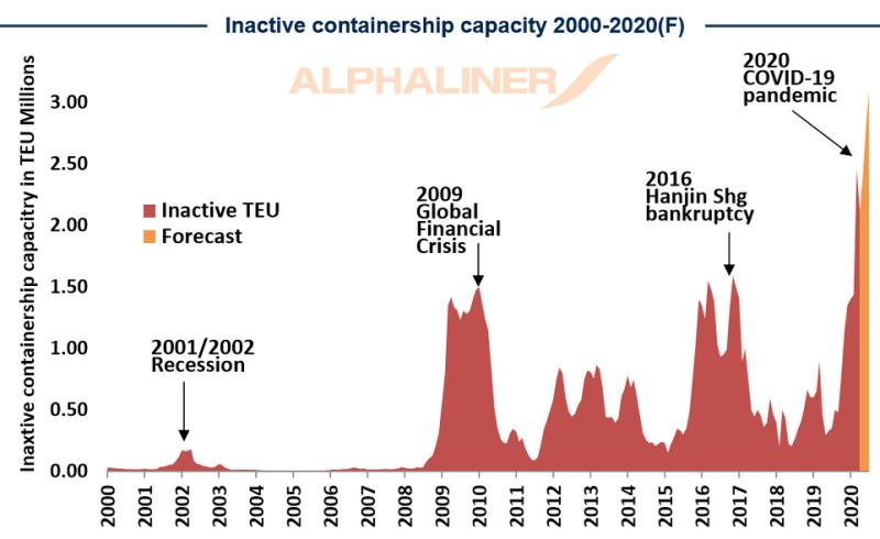container shipping fleets inactive