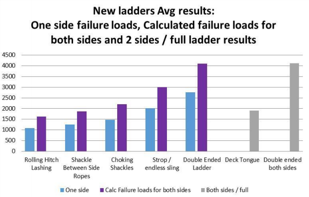 Note 1: have added calculated failure one side for deck tongue and double ended.